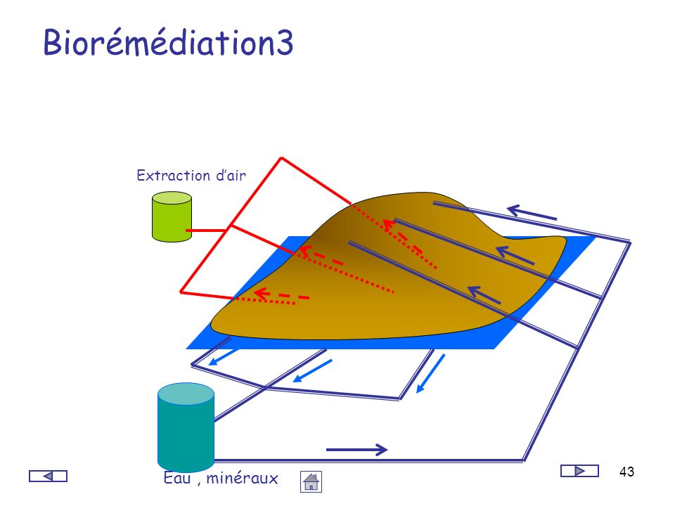 Biorémédiation3 Eau , minéraux Extraction d'air