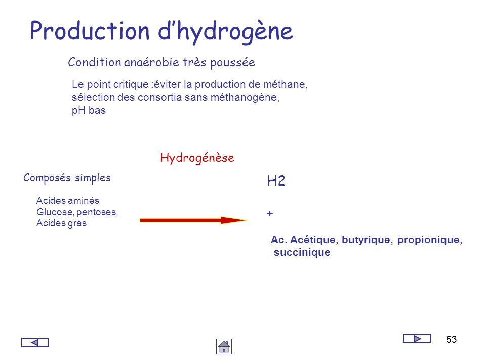 Production d'hydrogène