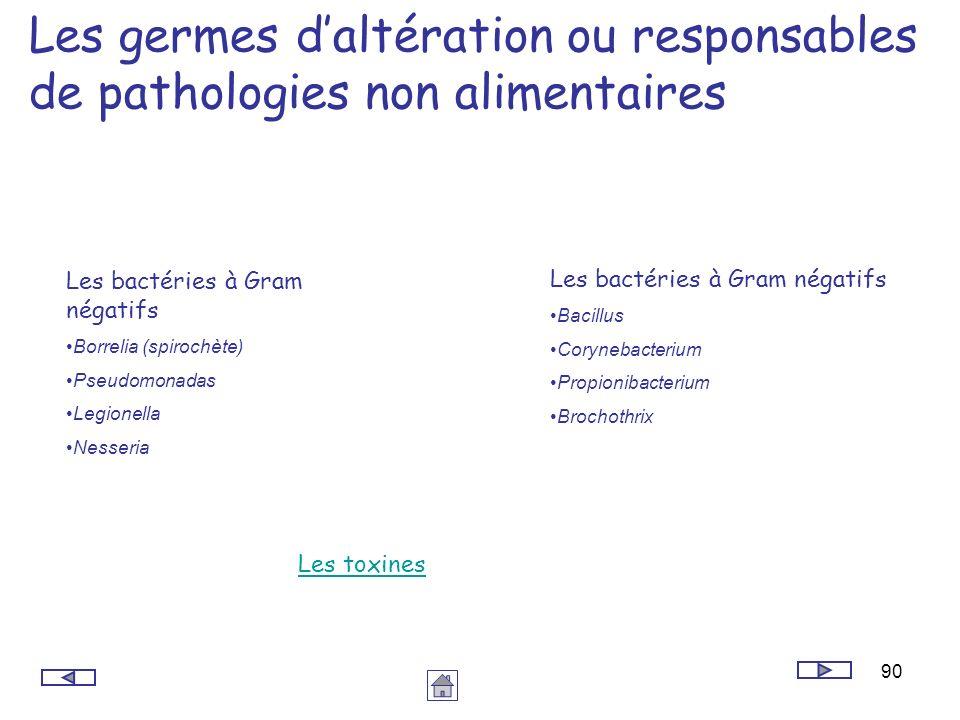 Les germes d'altération ou responsables de pathologies non alimentaires