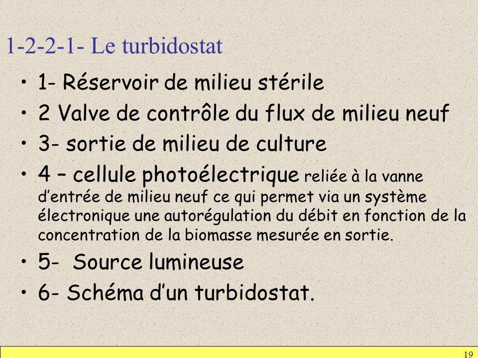 1-2-2-1- Le turbidostat 1- Réservoir de milieu stérile