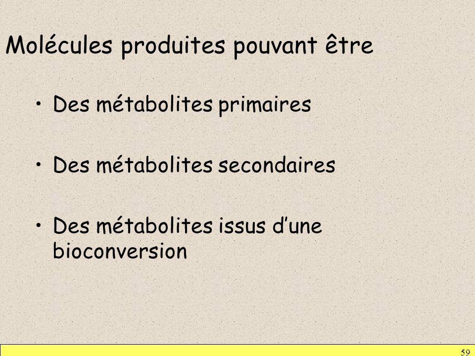 Molécules produites pouvant être