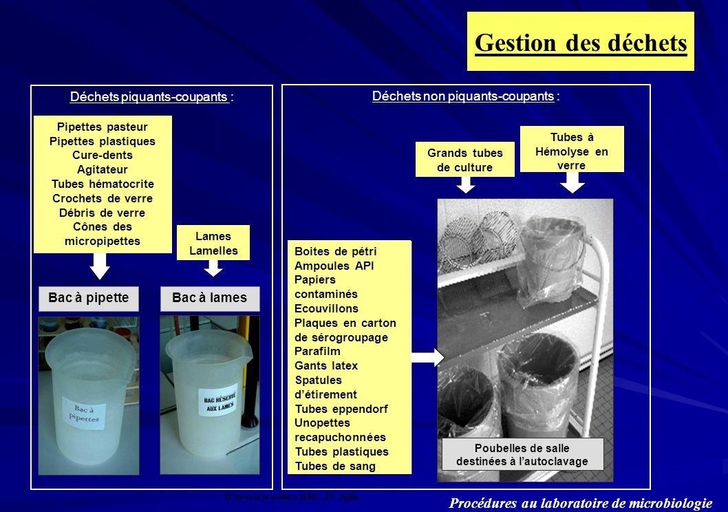 Gestion des déchets Procédures au laboratoire de microbiologie