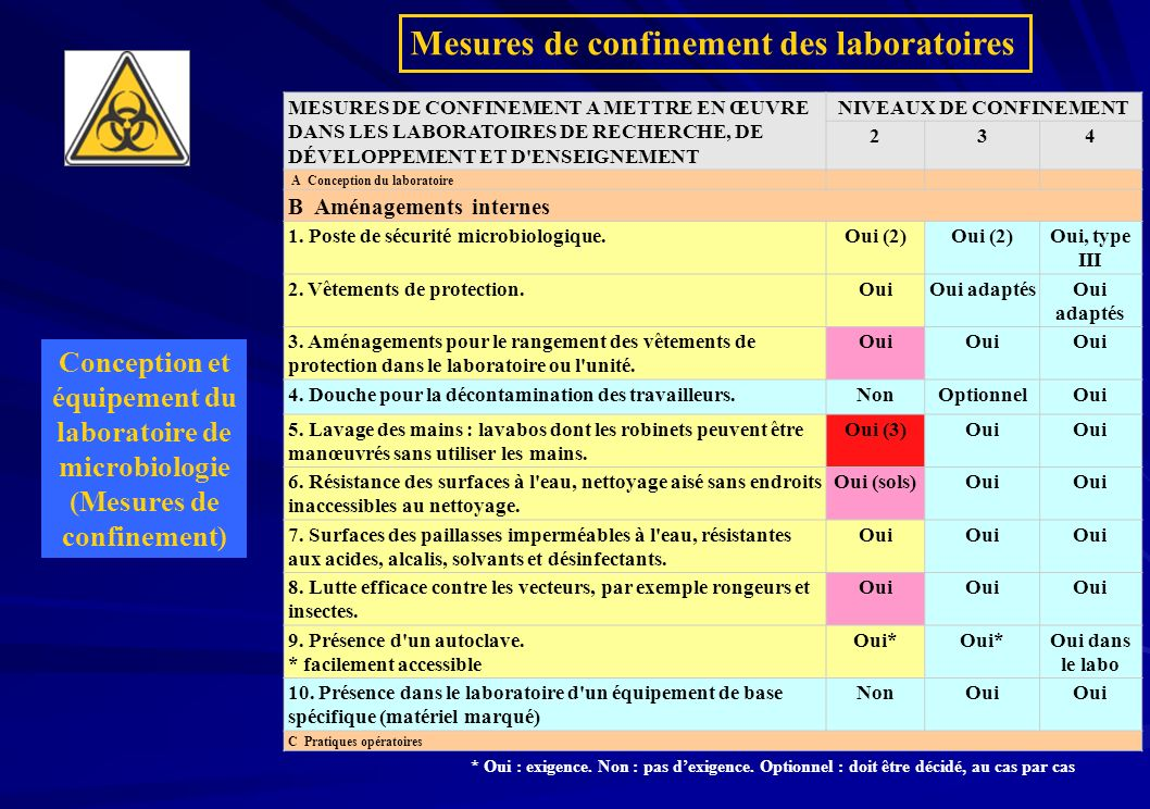 Mesures de confinement des laboratoires
