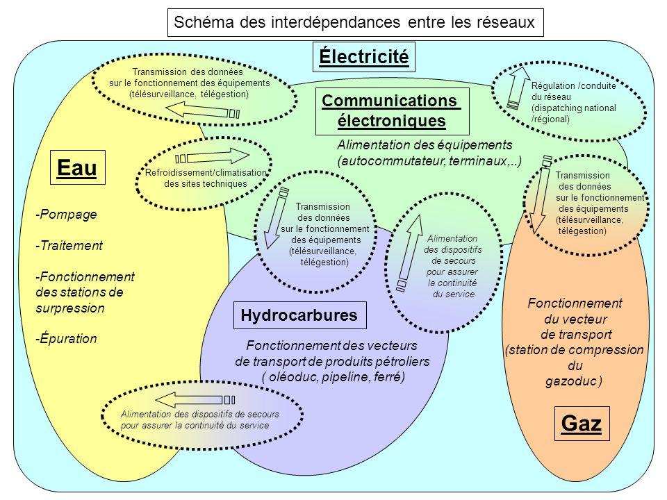 Eau Gaz Électricité Schéma des interdépendances entre les réseaux