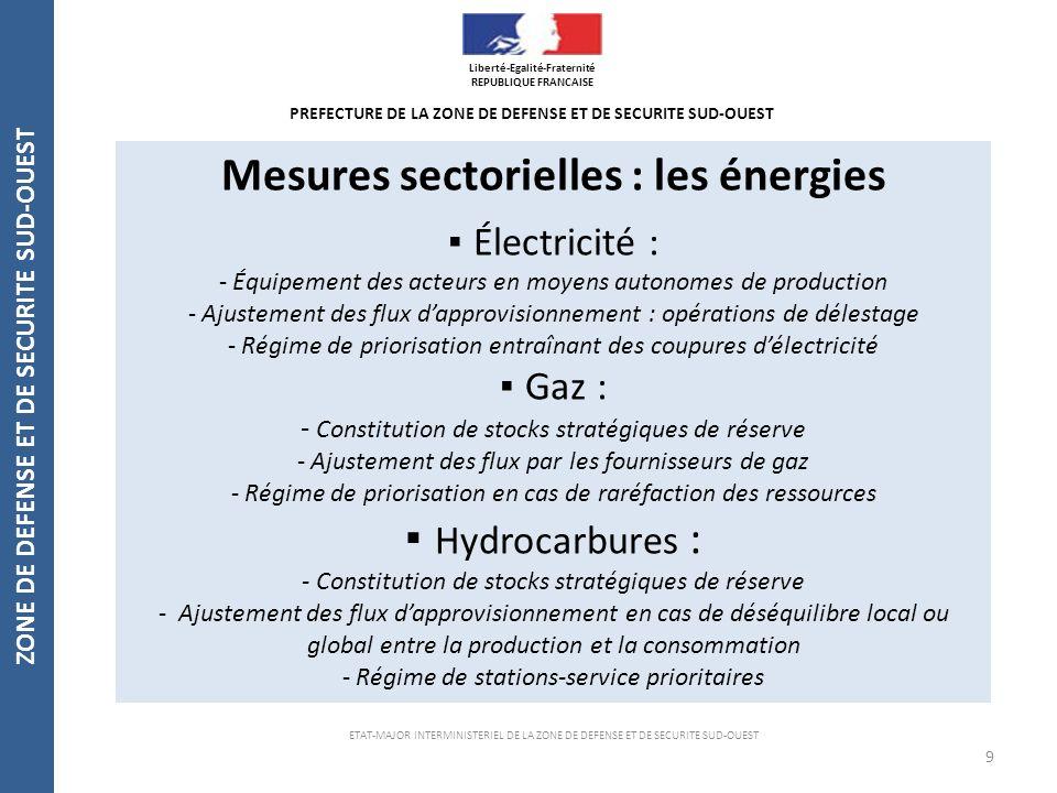 Mesures sectorielles : les énergies