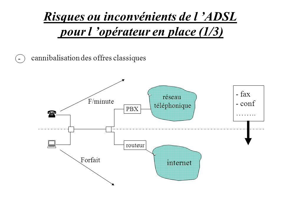 Risques ou inconvénients de l 'ADSL pour l 'opérateur en place (1/3)