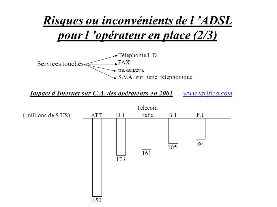 Risques ou inconvénients de l 'ADSL pour l 'opérateur en place (2/3)