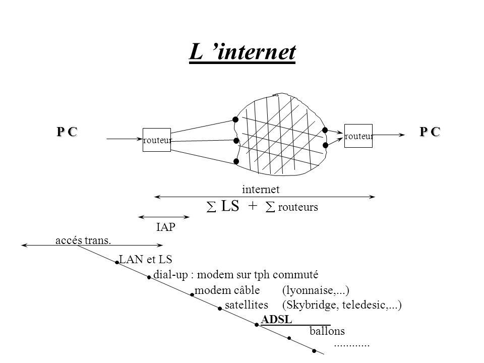 L 'internet P C P C internet å LS + å routeurs IAP accés trans.
