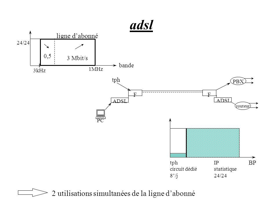 adsl : 2 utilisations simultanées de la ligne d'abonné ligne d'abonné