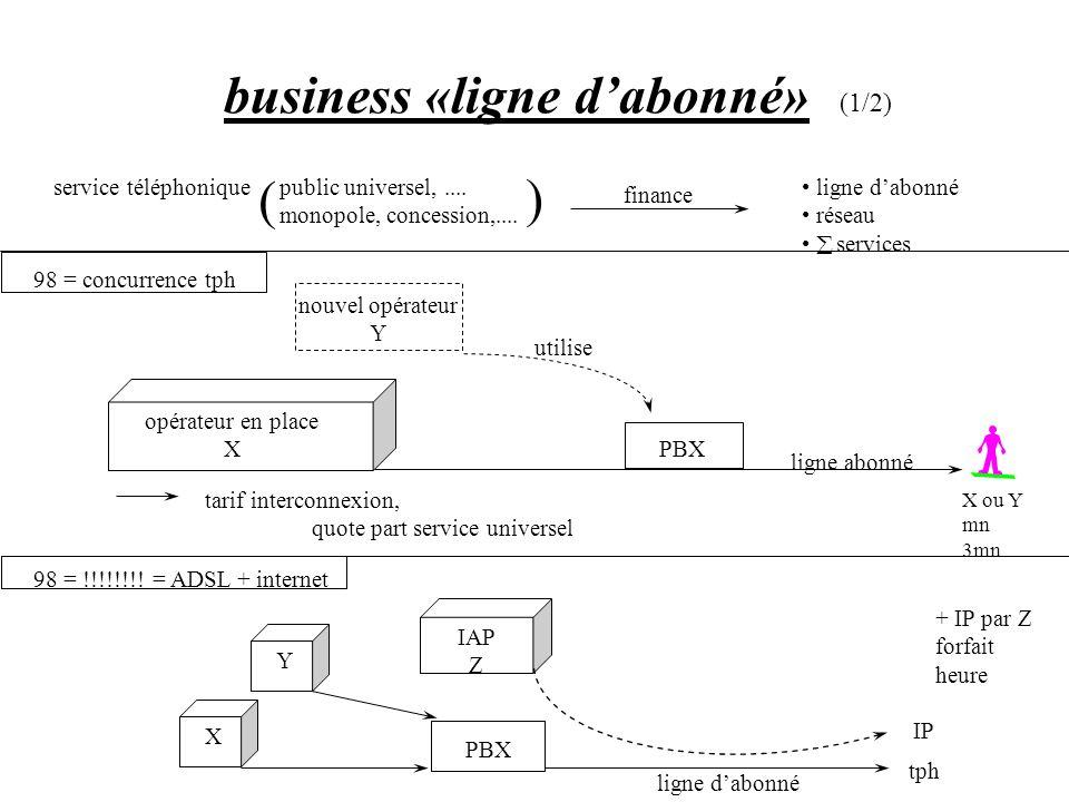 business «ligne d'abonné»