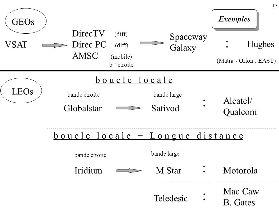 : : : : GEOs DirecTV (diff) Direc PC (diff) AMSC (mobile) Spaceway