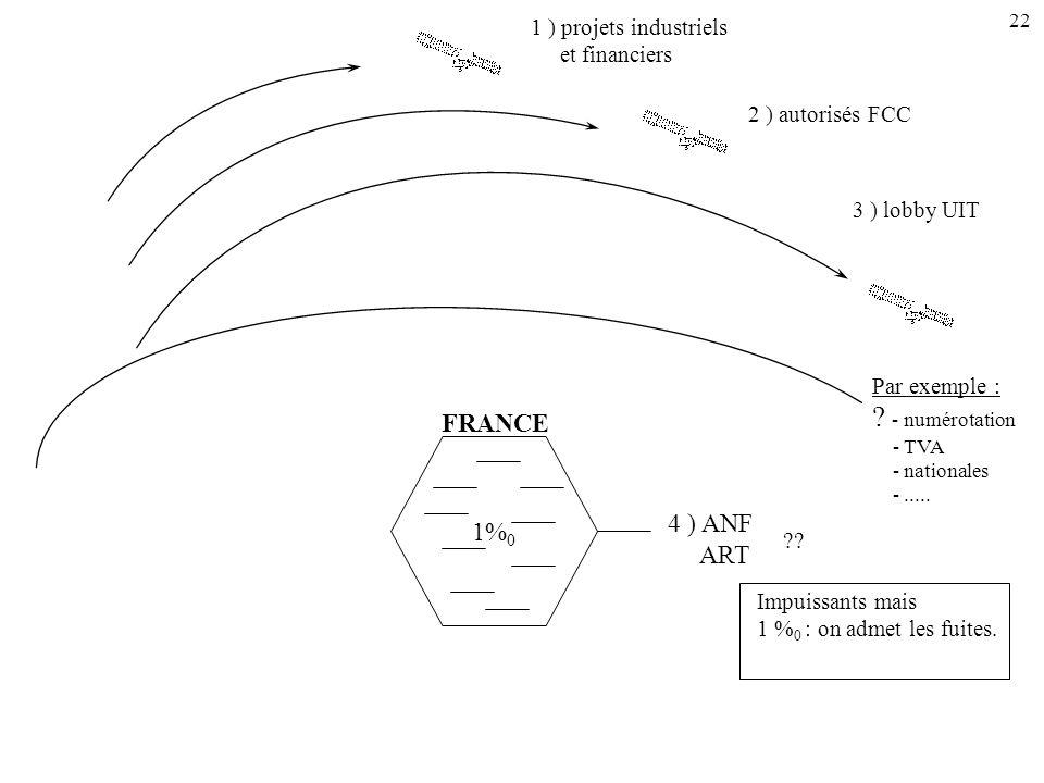 - numérotation FRANCE 1%0 4 ) ANF ART 1 ) projets industriels