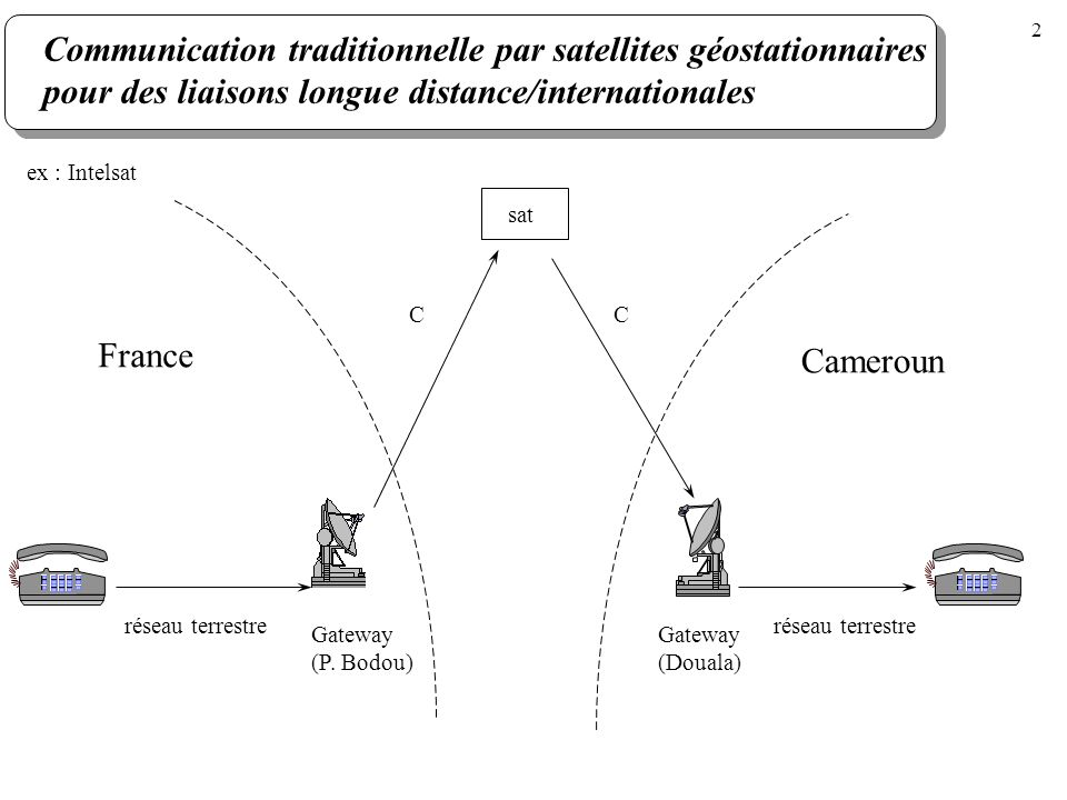Communication traditionnelle par satellites géostationnaires