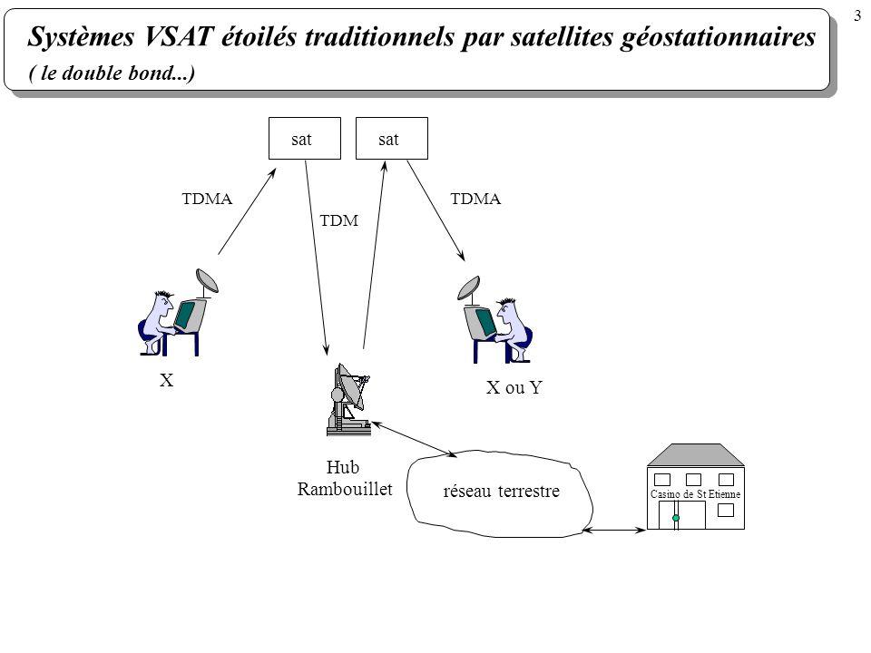Systèmes VSAT étoilés traditionnels par satellites géostationnaires