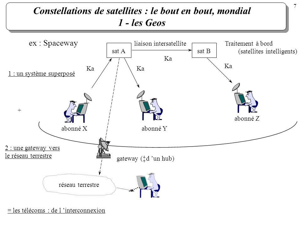 Constellations de satellites : le bout en bout, mondial