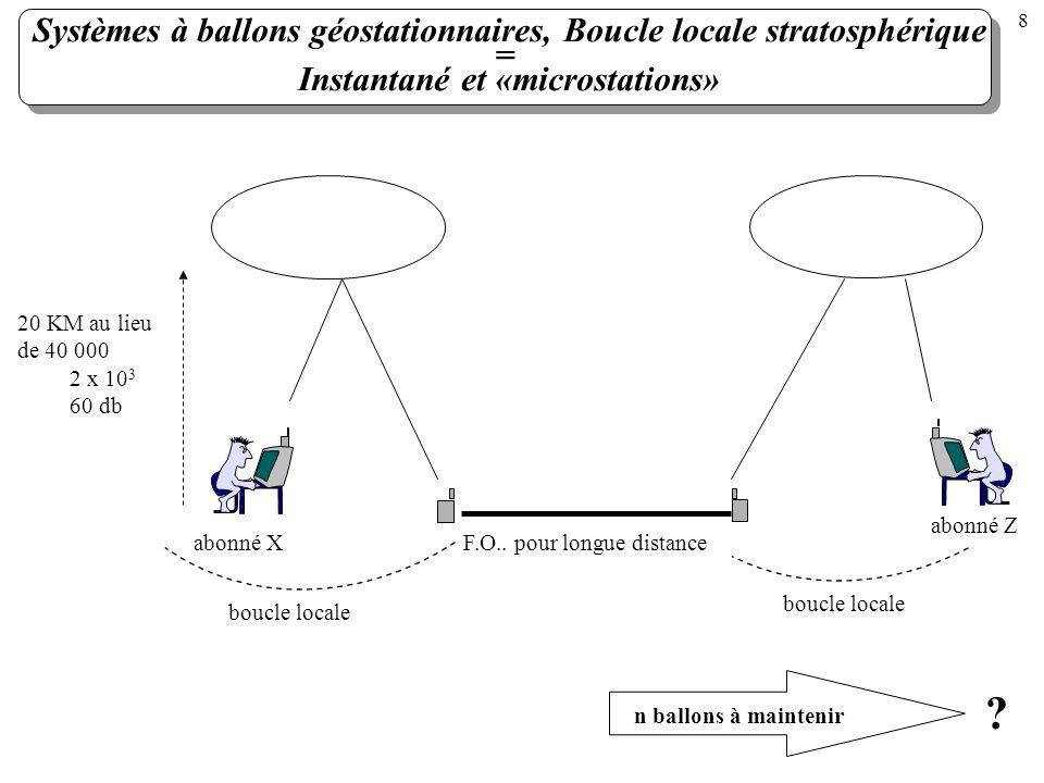 Systèmes à ballons géostationnaires, Boucle locale stratosphérique =