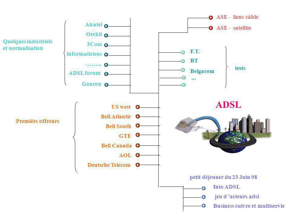 ADSL ASE - liens câble Alcatel ASE - satellite Orckit