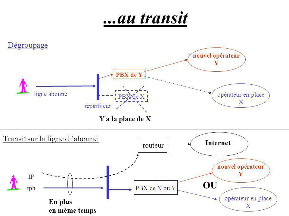 ...au transit OU Dégroupage Transit sur la ligne d 'abonné
