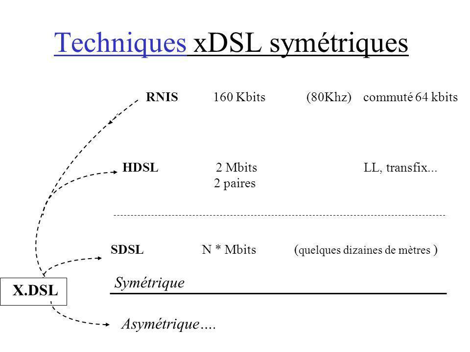 Techniques xDSL symétriques