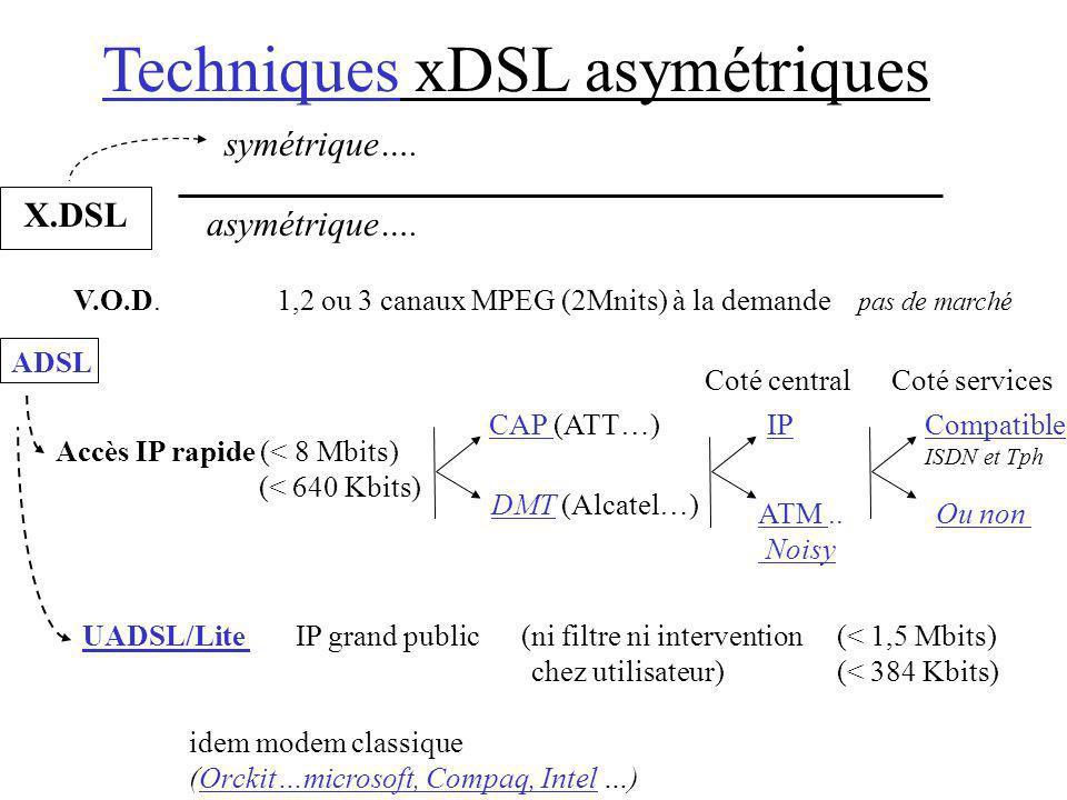Techniques xDSL asymétriques