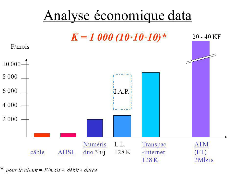 Analyse économique data