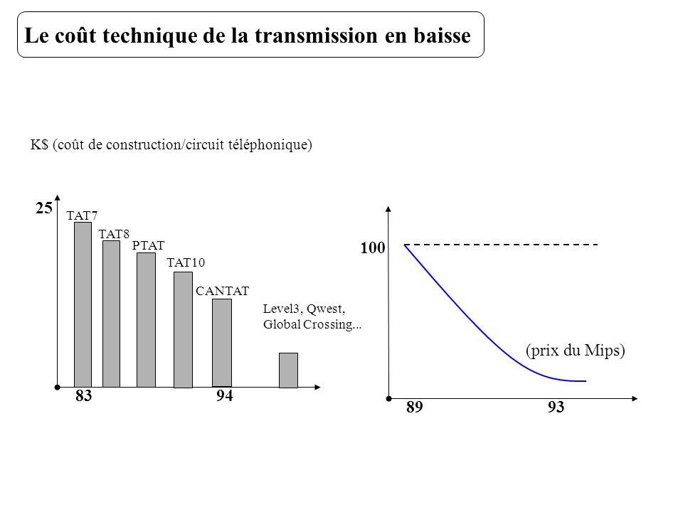 Le coût technique de la transmission en baisse