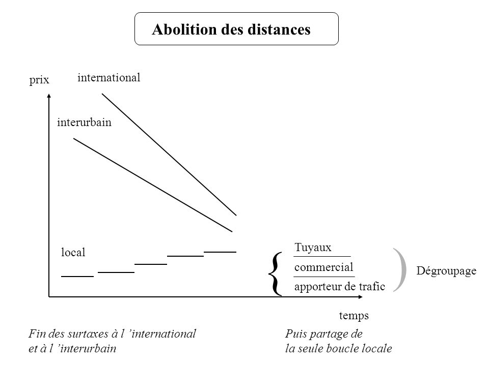 ) { Abolition des distances prix international interurbain Tuyaux