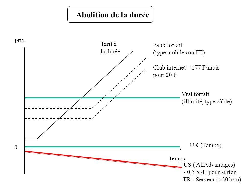 Abolition de la durée prix Tarif à Faux forfait la durée