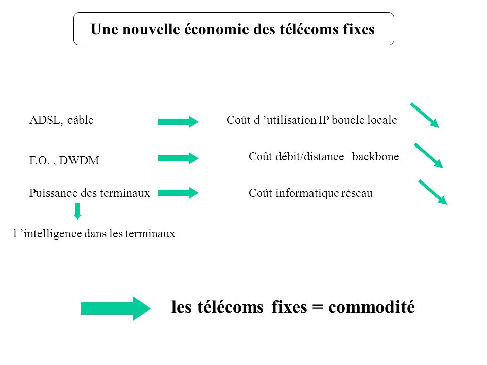 les télécoms fixes = commodité