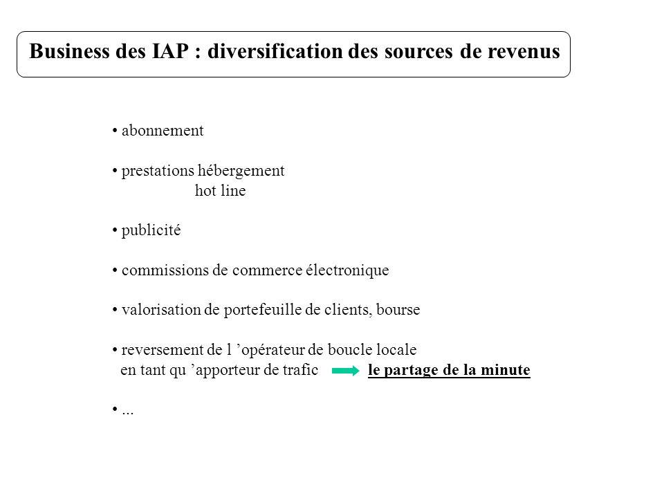Business des IAP : diversification des sources de revenus