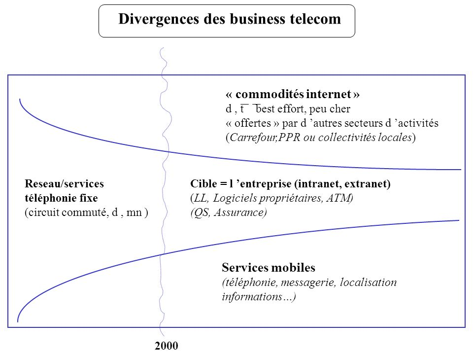 Divergences des business telecom