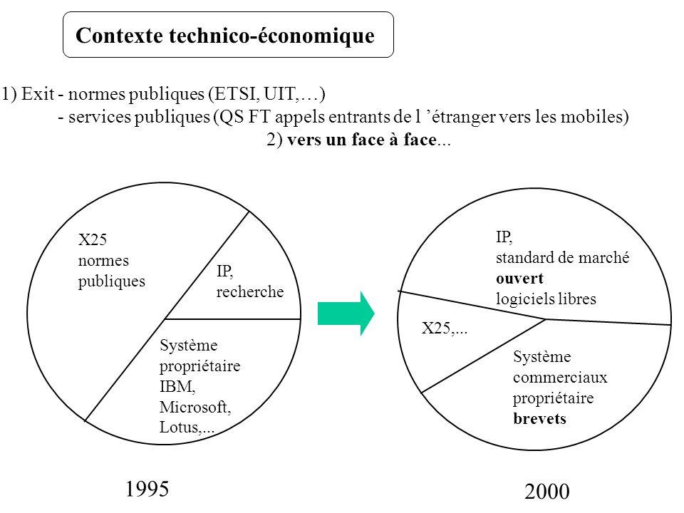 Contexte technico-économique
