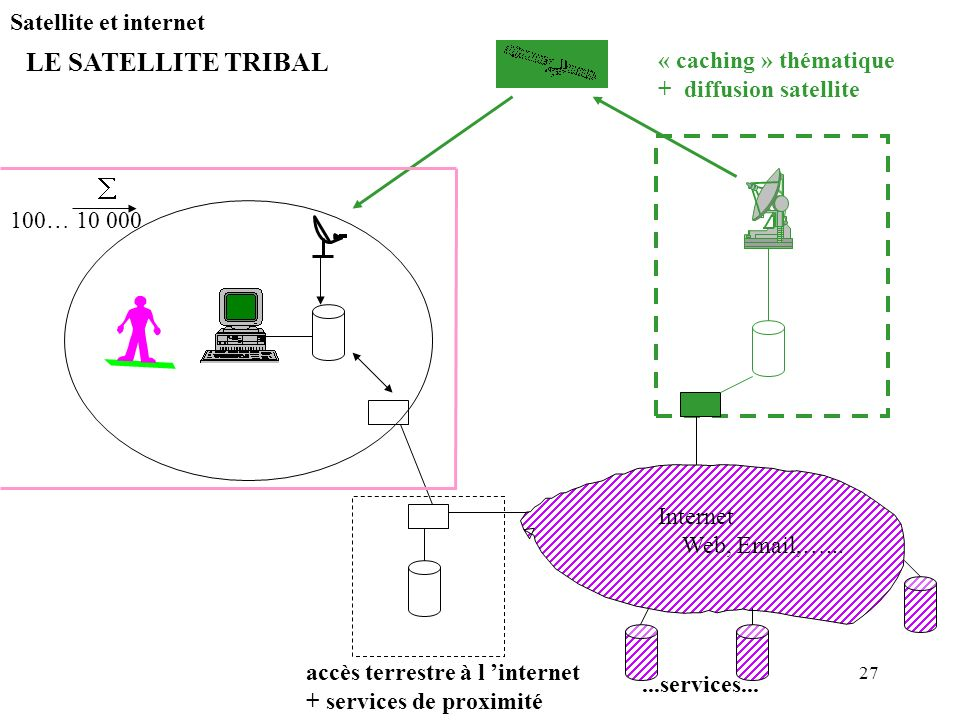 LE SATELLITE TRIBAL Satellite et internet « caching » thématique