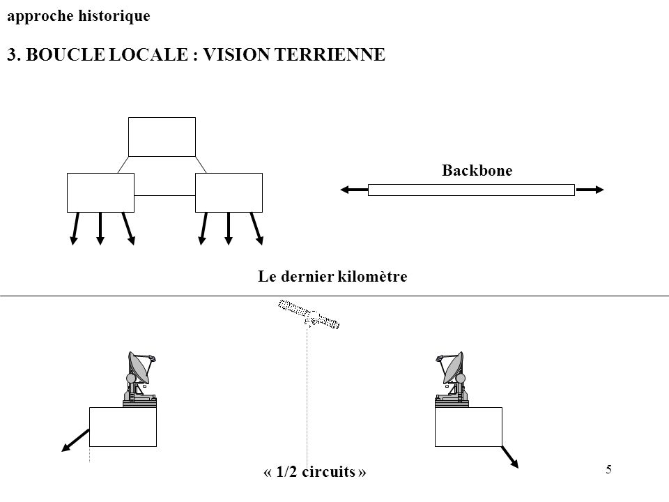 3. BOUCLE LOCALE : VISION TERRIENNE