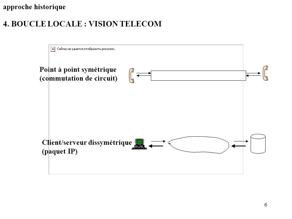 4. BOUCLE LOCALE : VISION TELECOM
