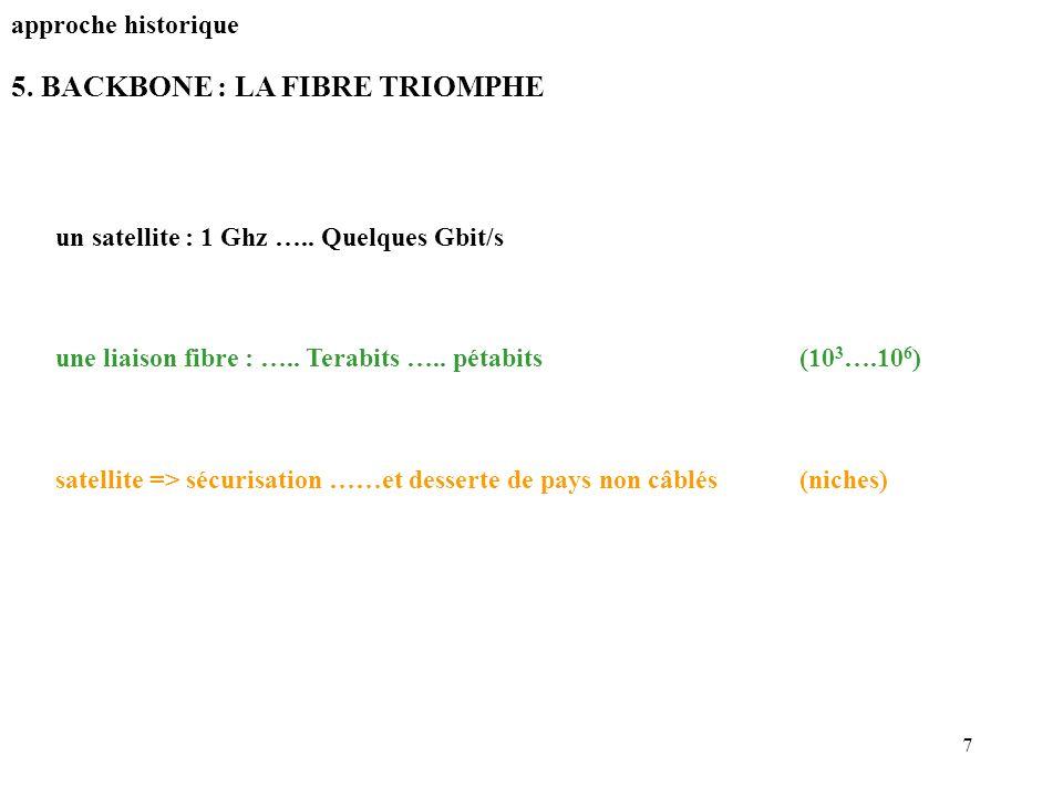 5. BACKBONE : LA FIBRE TRIOMPHE