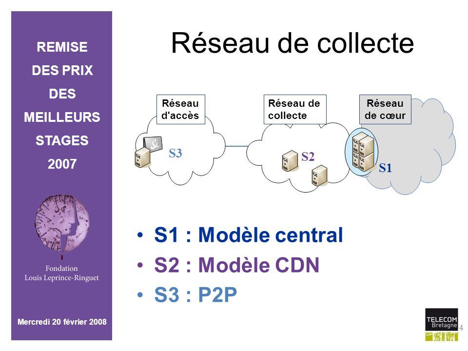 Réseau de collecte S1 : Modèle central S2 : Modèle CDN S3 : P2P S3 S2