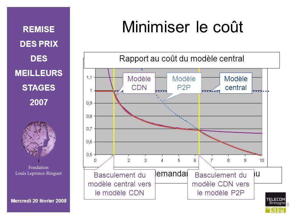 Minimiser le coût Rapport au coût du modèle central