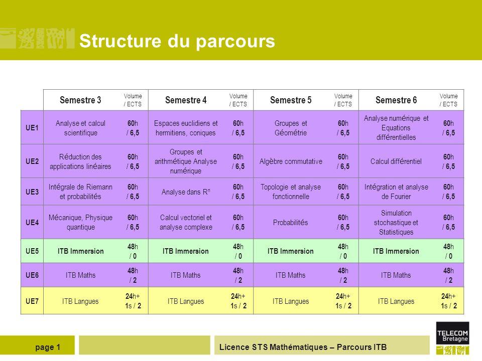 Structure du parcours Semestre 3 Semestre 4 Semestre 5 Semestre 6 UE1
