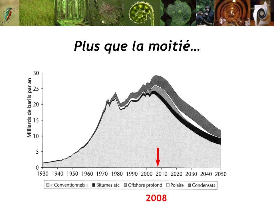 Plus que la moitié… 2008