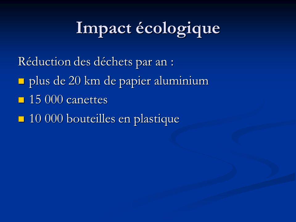 Impact écologique Réduction des déchets par an :