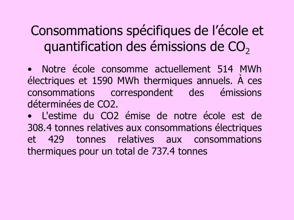 Consommations spécifiques de l'école et quantification des émissions de CO2
