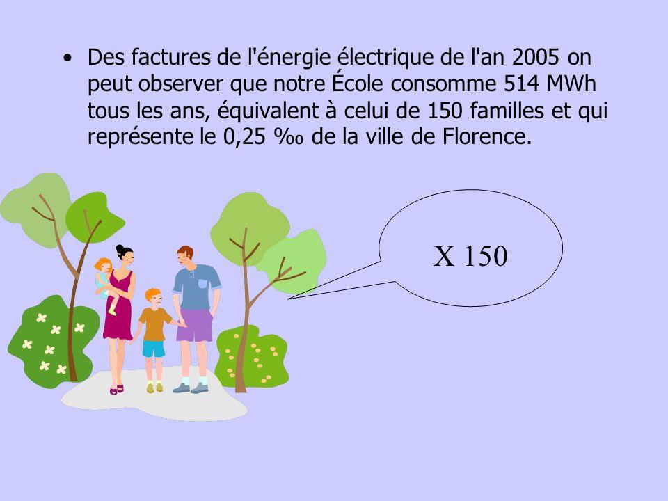 Des factures de l énergie électrique de l an 2005 on peut observer que notre École consomme 514 MWh tous les ans, équivalent à celui de 150 familles et qui représente le 0,25 ‰ de la ville de Florence.