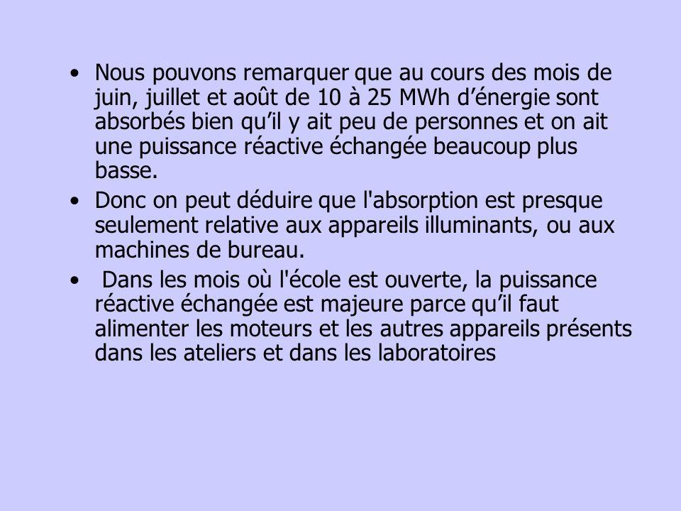 Nous pouvons remarquer que au cours des mois de juin, juillet et août de 10 à 25 MWh d'énergie sont absorbés bien qu'il y ait peu de personnes et on ait une puissance réactive échangée beaucoup plus basse.