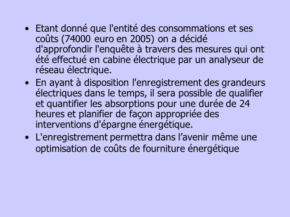 Etant donné que l entité des consommations et ses coûts (74000 euro en 2005) on a décidé d approfondir l enquête à travers des mesures qui ont été effectué en cabine électrique par un analyseur de réseau électrique.