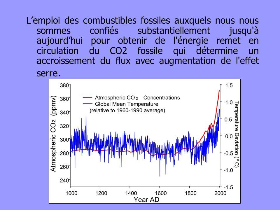 L'emploi des combustibles fossiles auxquels nous nous sommes confiés substantiellement jusqu à aujourd'hui pour obtenir de l énergie remet en circulation du CO2 fossile qui détermine un accroissement du flux avec augmentation de l effet serre.