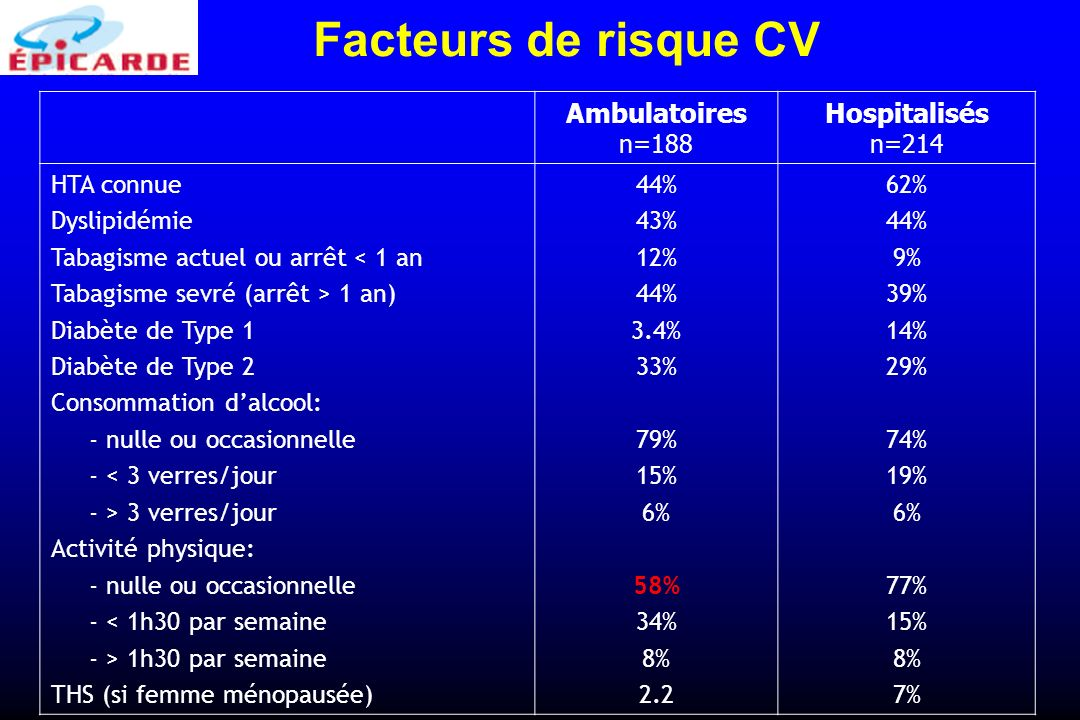 Facteurs de risque CV Ambulatoires Hospitalisés n=188 n=214 HTA connue