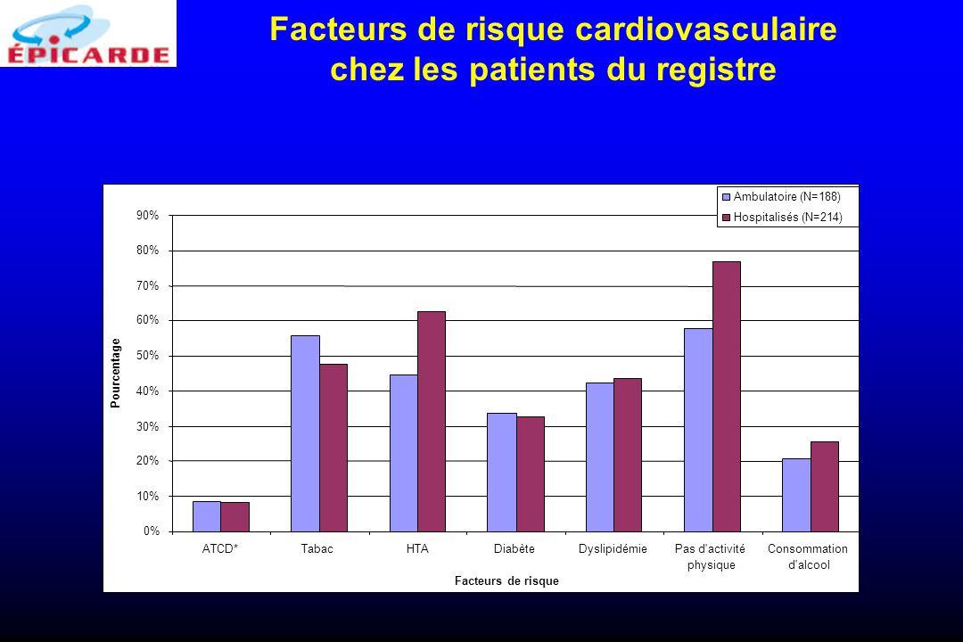 Facteurs de risque cardiovasculaire chez les patients du registre