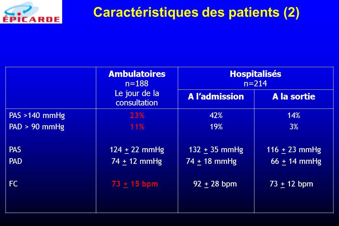 Caractéristiques des patients (2)