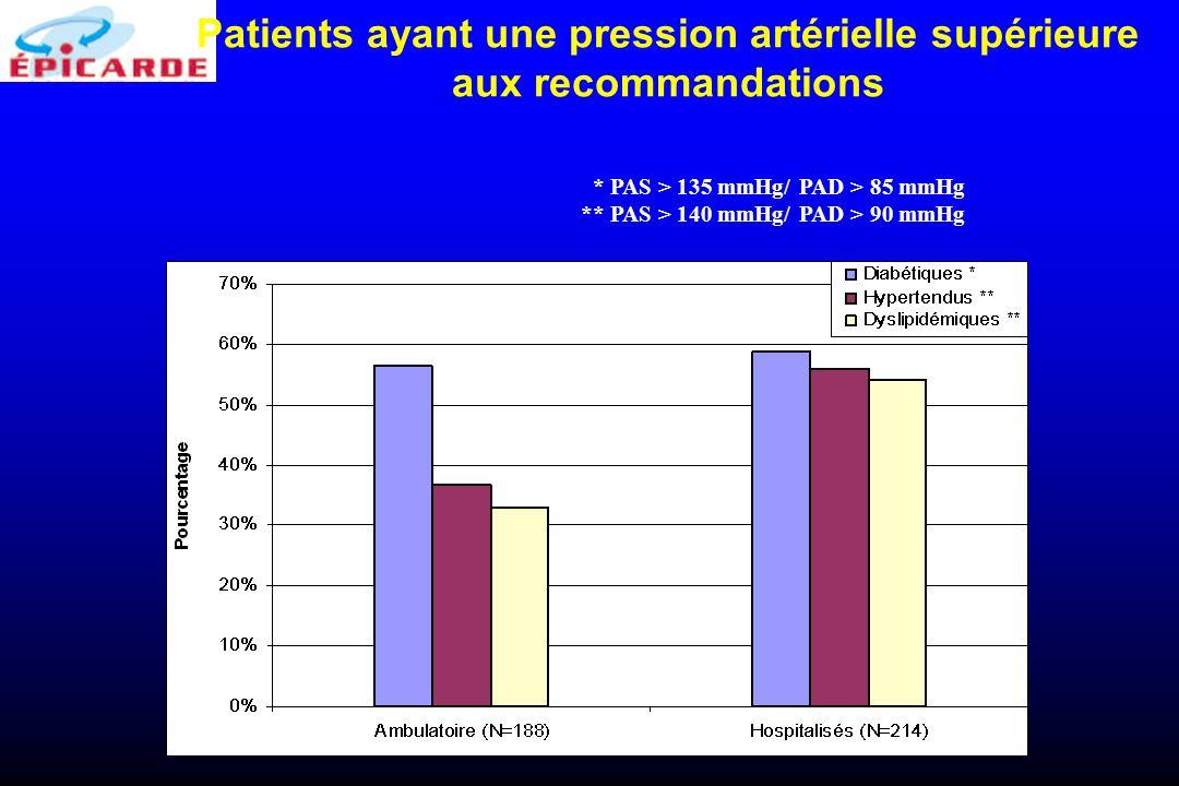 Patients ayant une pression artérielle supérieure aux recommandations